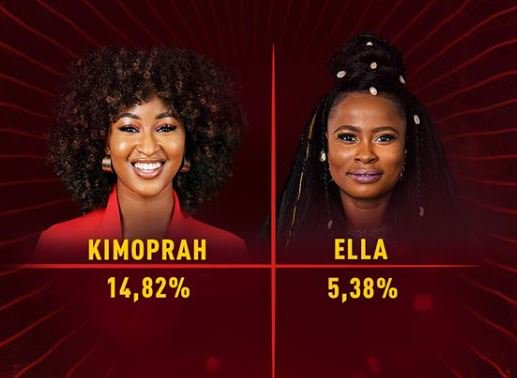 Ella And KimOprah Bow Out Of The #Bet9jaBBN Show