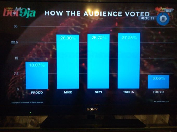 #Bet9jaBBN: Details Of How Nigerians Voted Following The Eviction Of Tuoyo