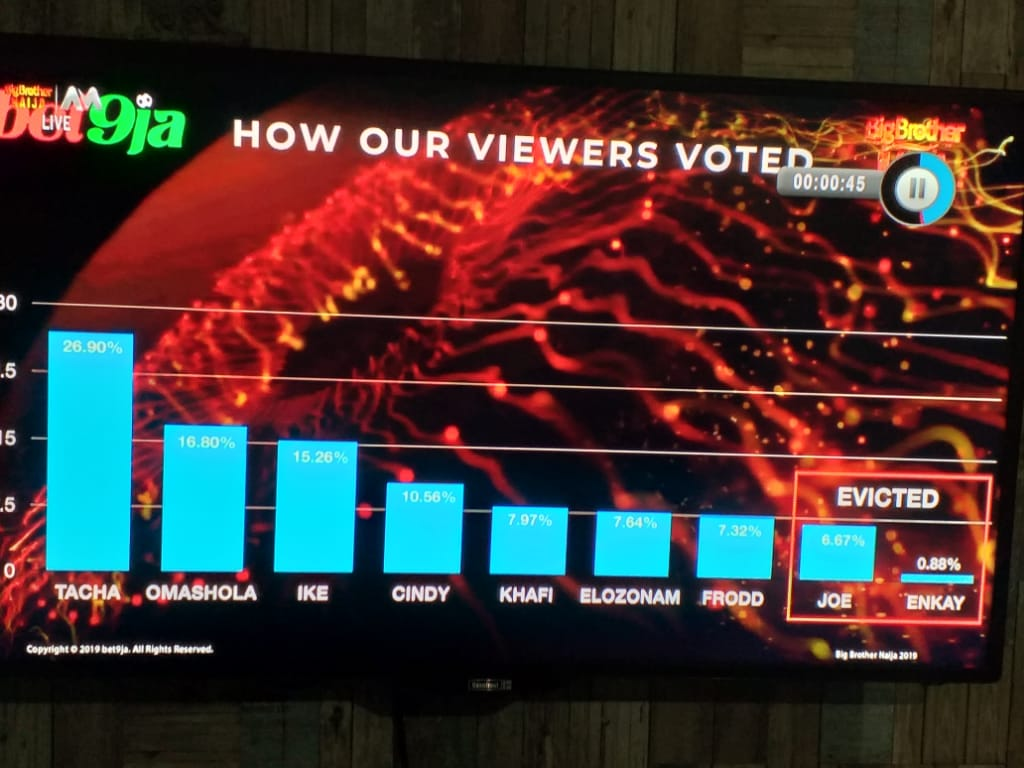 How #Bet9jaBBN Fans Voted