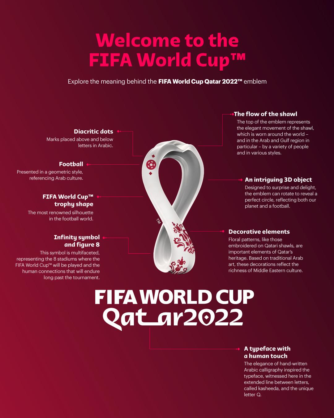 Qatar 2022 FIFA World Cup Official Emblem Revealed