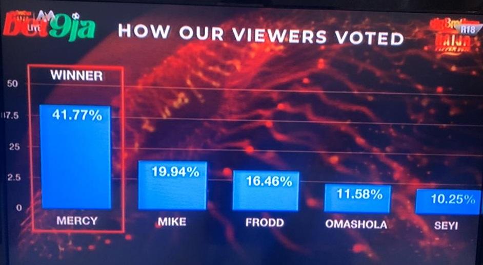 #Bet9jaBBN Final Voting Results